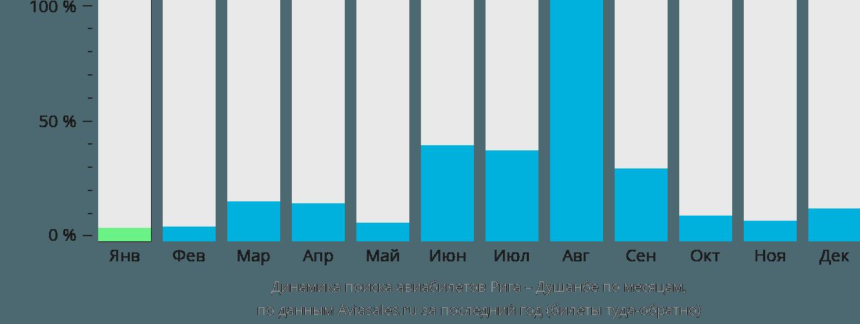 Динамика поиска авиабилетов из Риги в Душанбе по месяцам