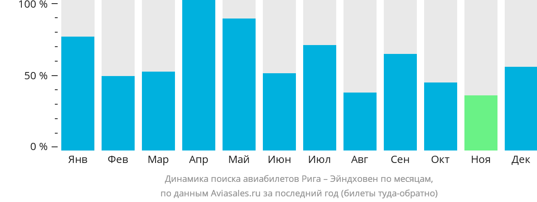 Динамика поиска авиабилетов из Риги в Эйндховен по месяцам