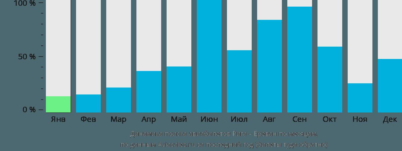 Динамика поиска авиабилетов из Риги в Ереван по месяцам