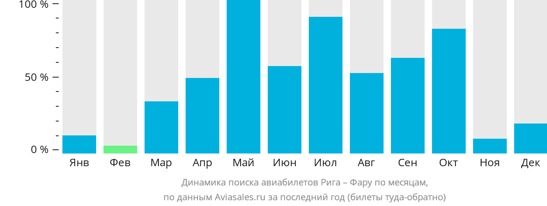 Динамика поиска авиабилетов из Риги в Фару по месяцам