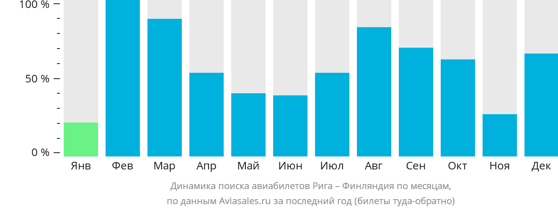 Динамика поиска авиабилетов из Риги в Финляндию по месяцам