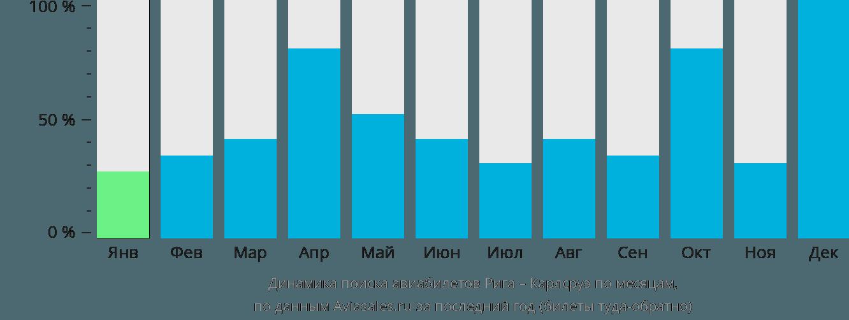 Динамика поиска авиабилетов из Риги в Карлсруэ по месяцам
