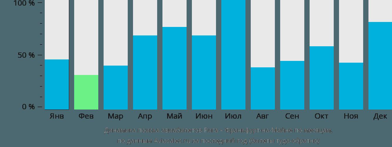 Динамика поиска авиабилетов из Риги во Франкфурт-на-Майне по месяцам