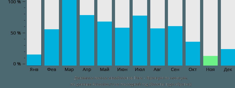 Динамика поиска авиабилетов из Риги во Францию по месяцам