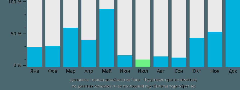 Динамика поиска авиабилетов из Риги в Фуэртевентуру по месяцам