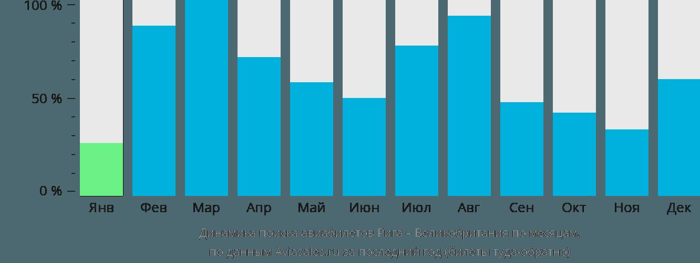 Динамика поиска авиабилетов из Риги в Великобританию по месяцам