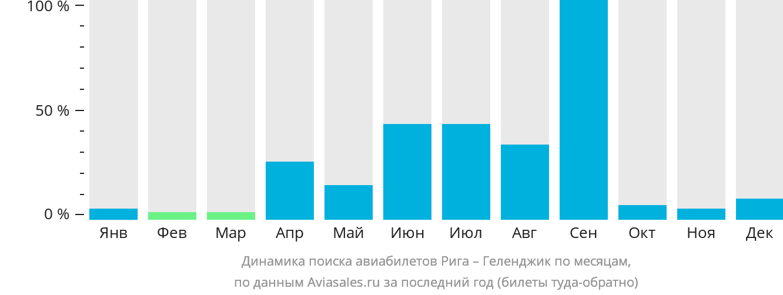Динамика поиска авиабилетов из Риги в Геленджик по месяцам
