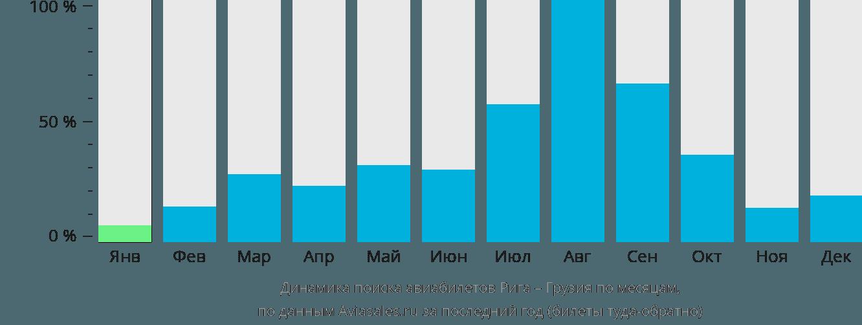 Динамика поиска авиабилетов из Риги в Грузию по месяцам