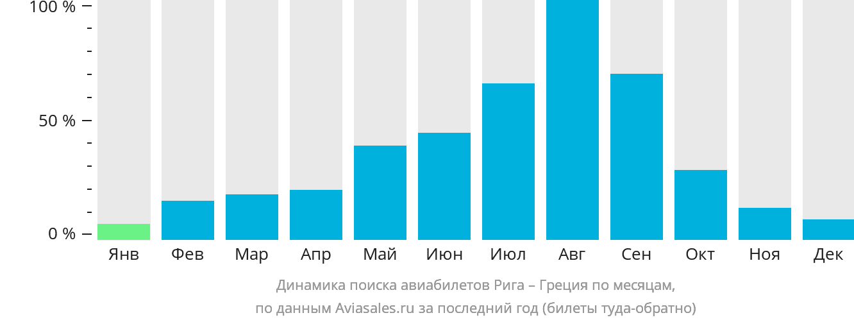 Динамика поиска авиабилетов из Риги в Грецию по месяцам