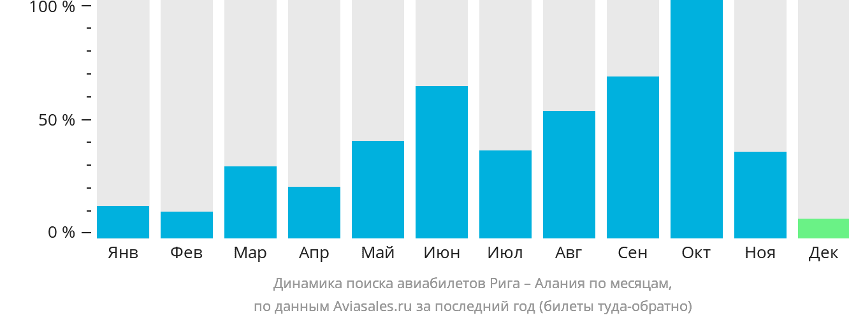 Динамика поиска авиабилетов из Риги в Аланию по месяцам