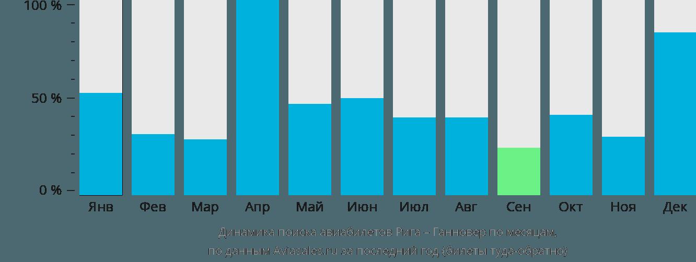 Динамика поиска авиабилетов из Риги в Ганновер по месяцам