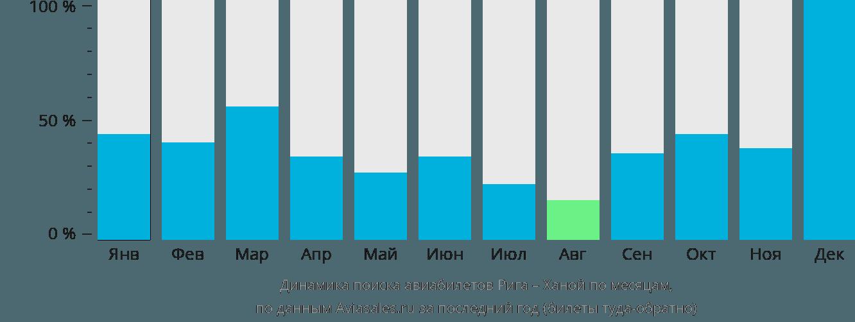 Динамика поиска авиабилетов из Риги в Ханой по месяцам