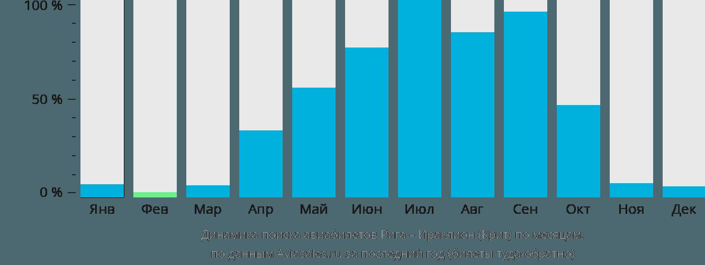 Динамика поиска авиабилетов из Риги в Ираклион (Крит) по месяцам