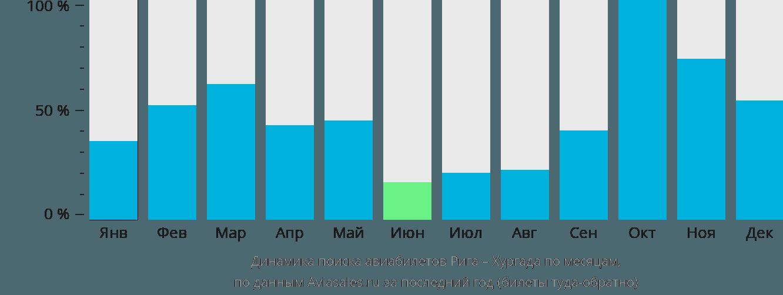 Динамика поиска авиабилетов из Риги в Хургаду по месяцам