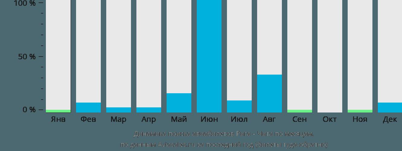 Динамика поиска авиабилетов из Риги в Читу по месяцам