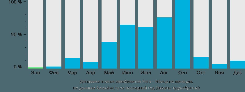 Динамика поиска авиабилетов из Риги на Ибицу по месяцам