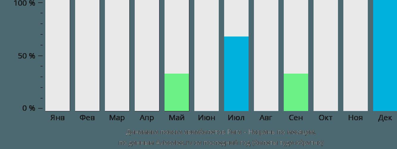 Динамика поиска авиабилетов из Риги в Назрань по месяцам