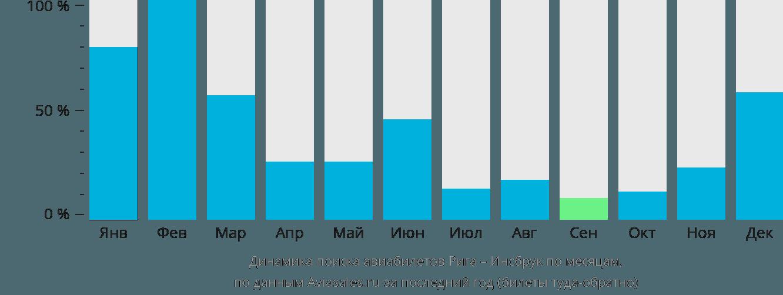 Динамика поиска авиабилетов из Риги в Инсбрук по месяцам