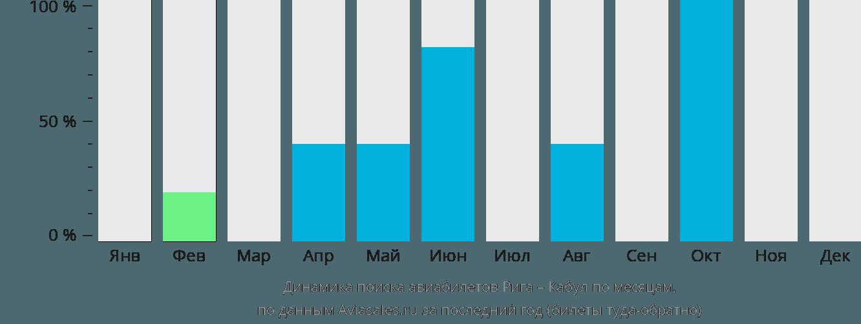 Динамика поиска авиабилетов из Риги в Кабул по месяцам