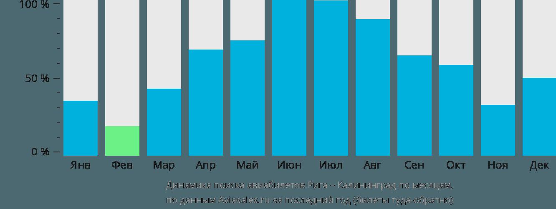 Динамика поиска авиабилетов из Риги в Калининград по месяцам