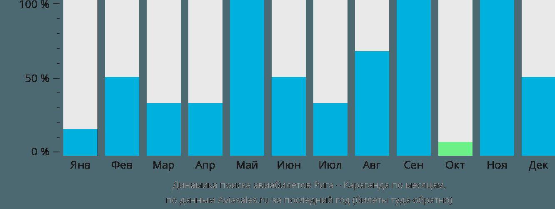 Динамика поиска авиабилетов из Риги в Караганду по месяцам