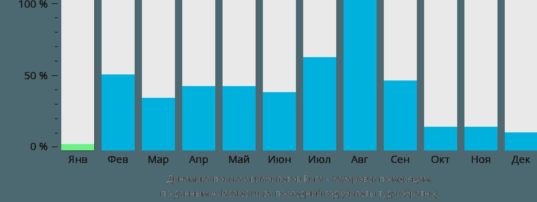 Динамика поиска авиабилетов из Риги в Хабаровск по месяцам