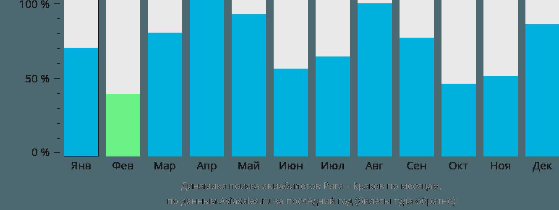 Динамика поиска авиабилетов из Риги в Краков по месяцам