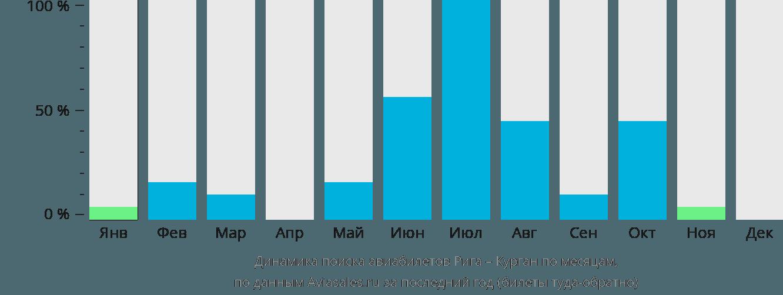 Динамика поиска авиабилетов из Риги в Курган по месяцам
