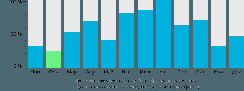 Динамика поиска авиабилетов из Риги в Краснодар по месяцам