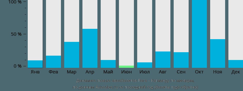 Динамика поиска авиабилетов из Риги в Катманду по месяцам