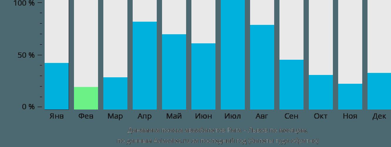 Динамика поиска авиабилетов из Риги в Львов по месяцам