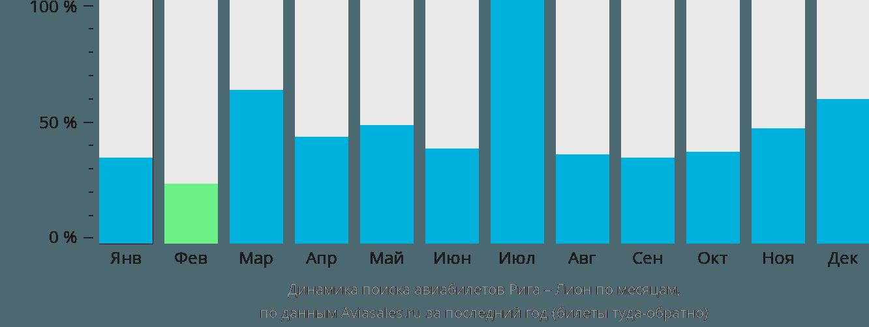 Динамика поиска авиабилетов из Риги в Лион по месяцам