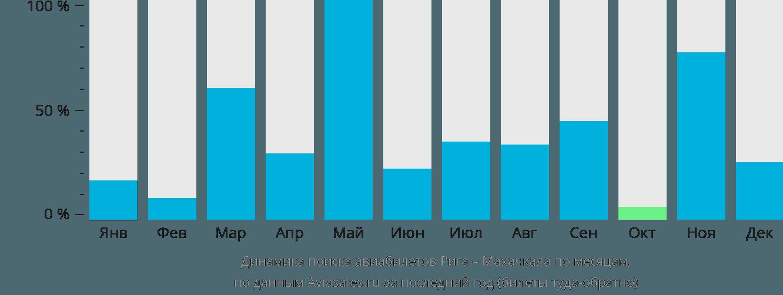 Динамика поиска авиабилетов из Риги в Махачкалу по месяцам