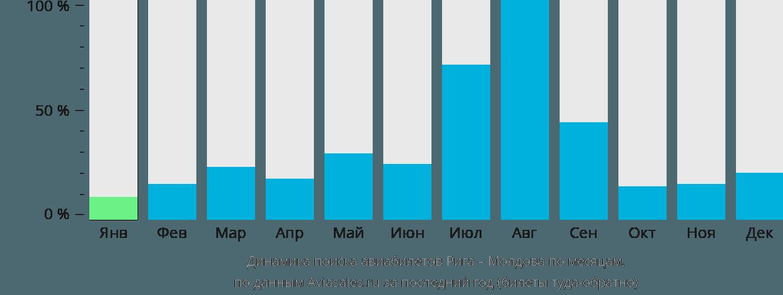 Динамика поиска авиабилетов из Риги в Молдову по месяцам