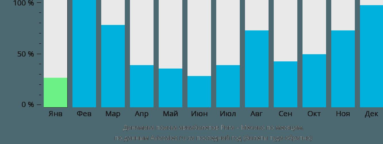 Динамика поиска авиабилетов из Риги в Мехико по месяцам