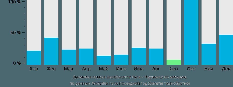 Динамика поиска авиабилетов из Риги в Мурманск по месяцам