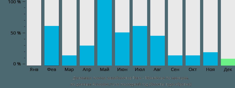 Динамика поиска авиабилетов из Риги в Монпелье по месяцам
