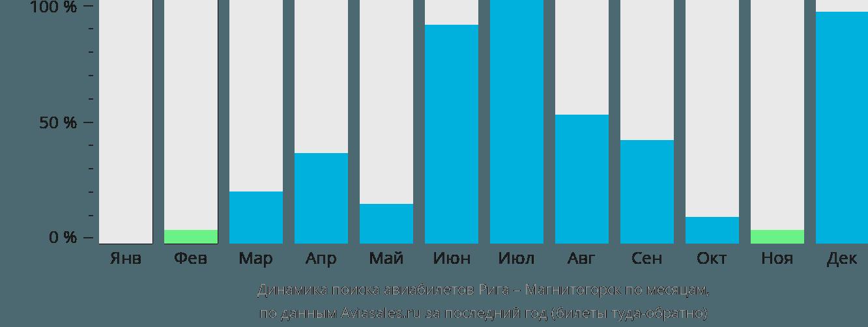 Динамика поиска авиабилетов из Риги в Магнитогорск по месяцам