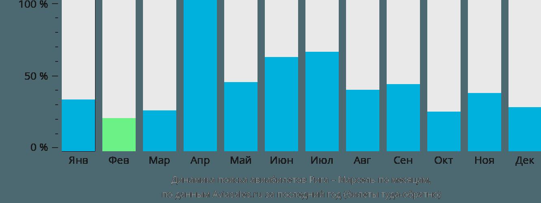 Динамика поиска авиабилетов из Риги в Марсель по месяцам