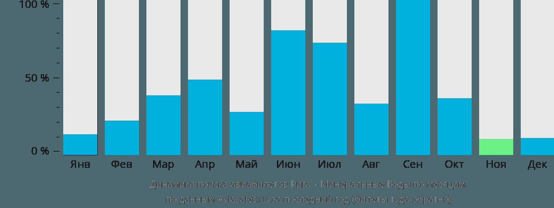 Динамика поиска авиабилетов из Риги в Минеральные воды по месяцам