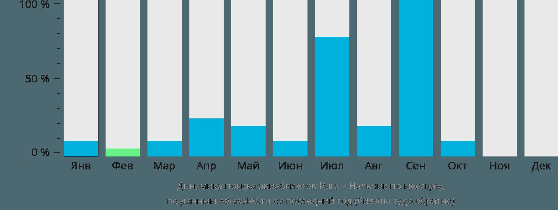 Динамика поиска авиабилетов из Риги в Нальчик по месяцам
