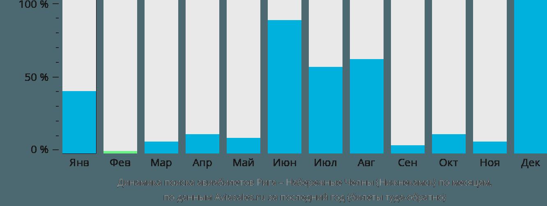 Динамика поиска авиабилетов из Риги в Нижнекамск по месяцам