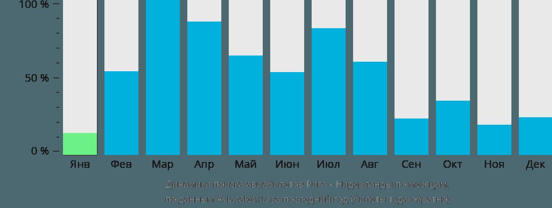 Динамика поиска авиабилетов из Риги в Нидерланды по месяцам