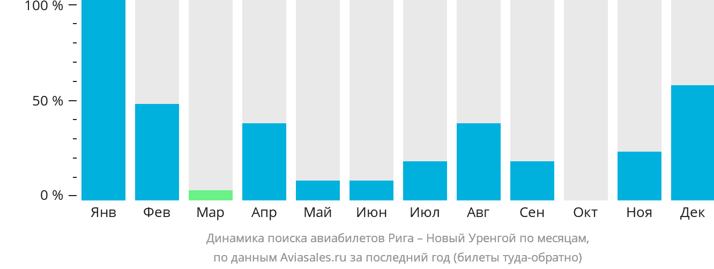 Динамика поиска авиабилетов из Риги в Новый Уренгой по месяцам