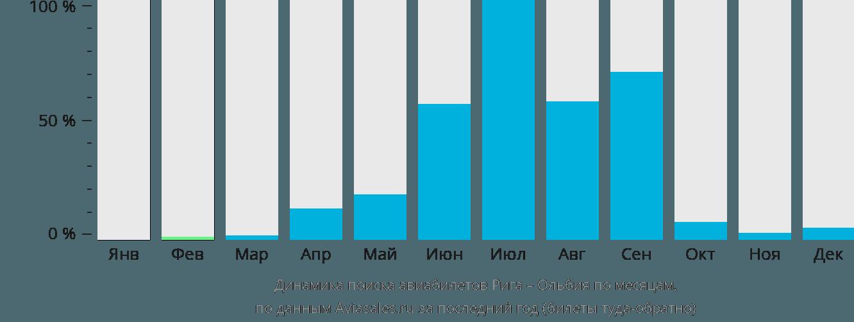 Динамика поиска авиабилетов из Риги в Ольбию по месяцам