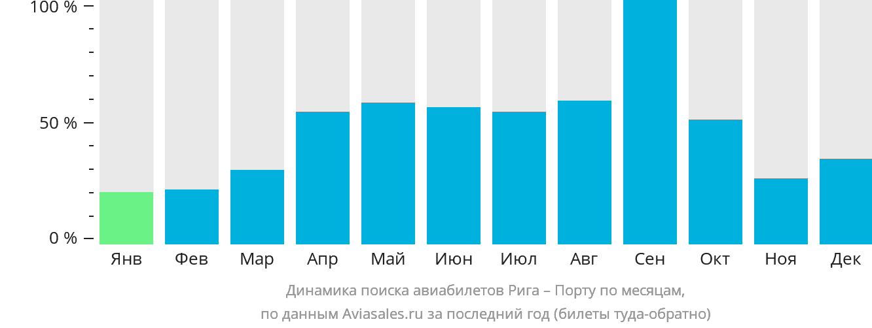 Динамика поиска авиабилетов из Риги в Порту по месяцам