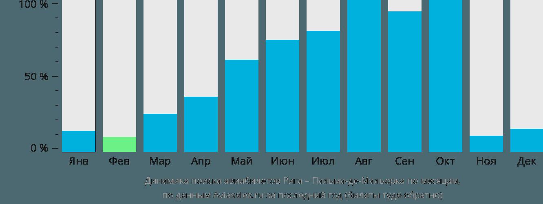 Динамика поиска авиабилетов из Риги в Пальма-де-Майорку по месяцам