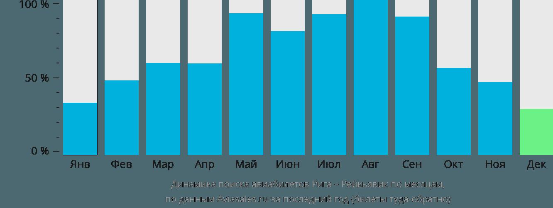 Динамика поиска авиабилетов из Риги в Рейкьявик по месяцам