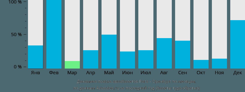 Динамика поиска авиабилетов из Риги в Оренбург по месяцам