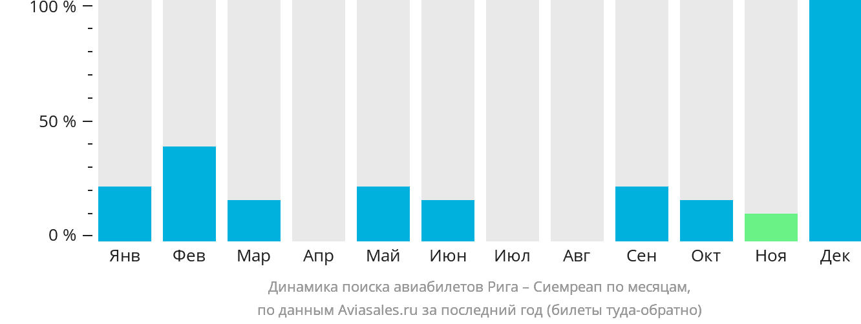 Динамика поиска авиабилетов из Риги в Сиемреап по месяцам